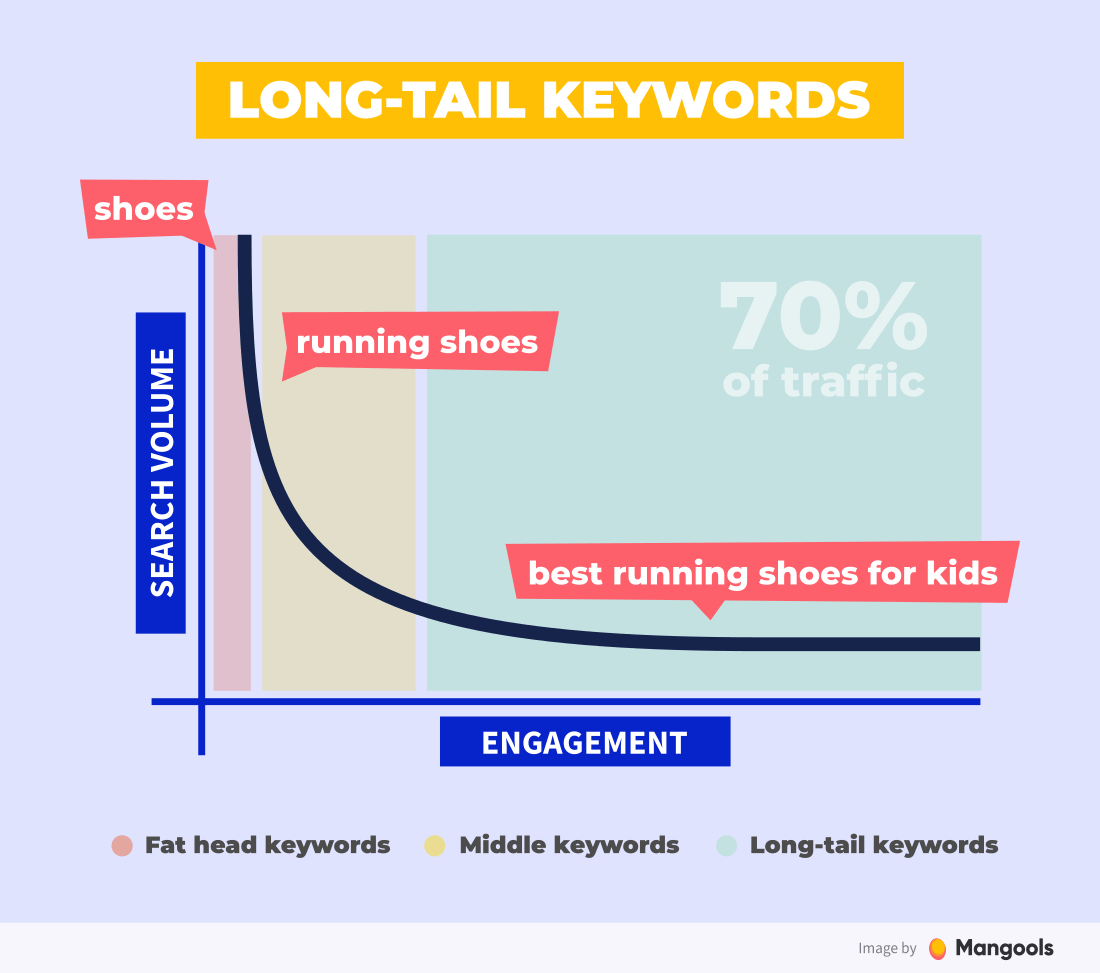 graphic of long tail keywords