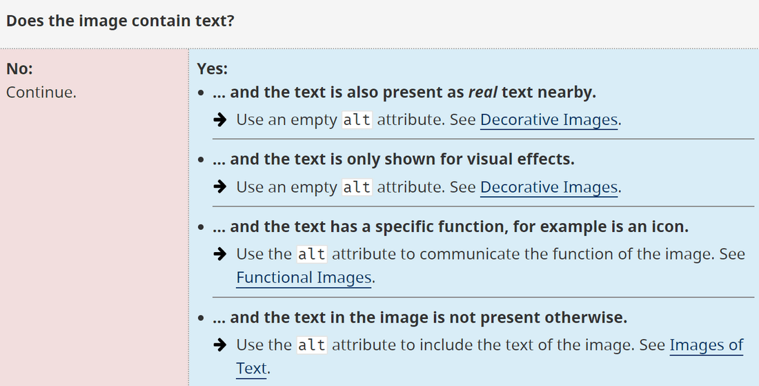 Alt text decision tree with advice on how to use alt text in images with text