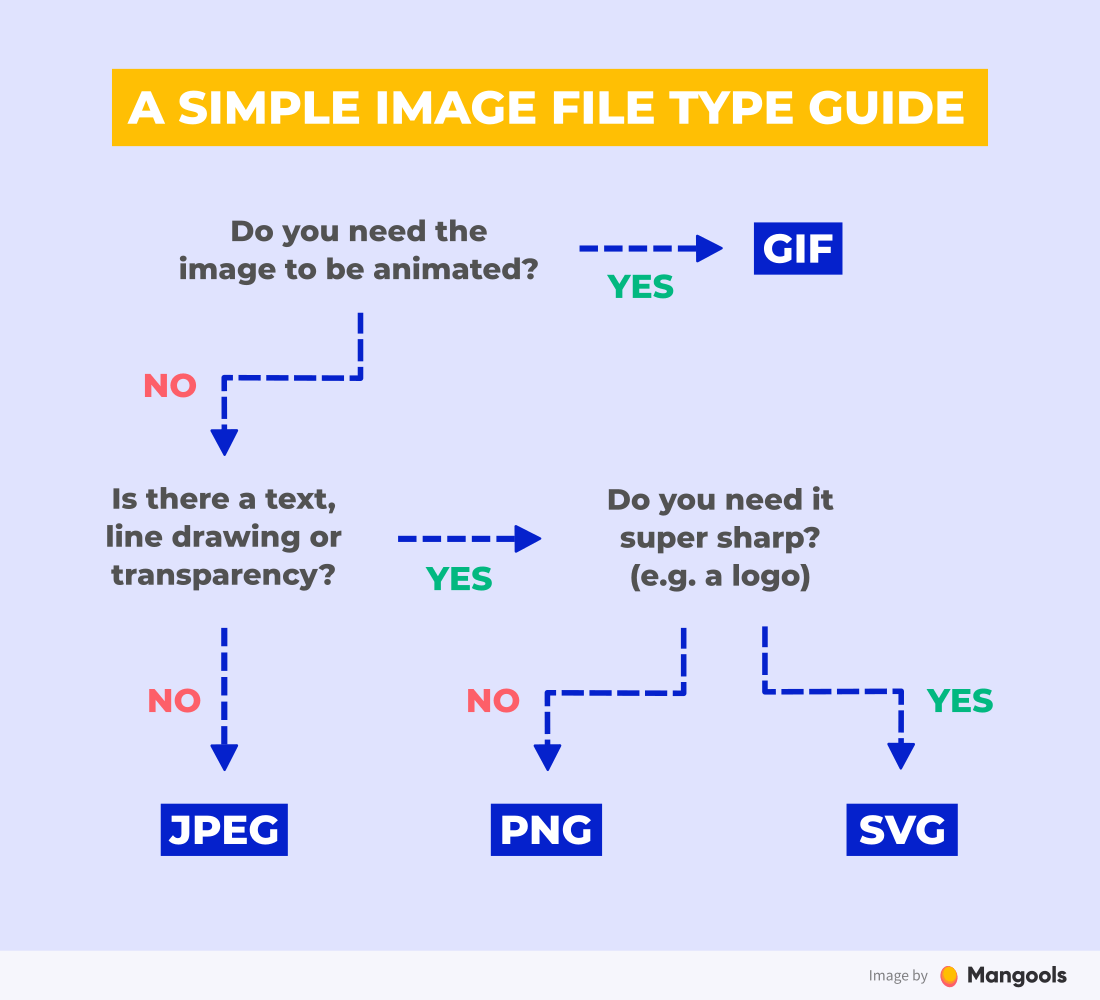Image File Type Guide