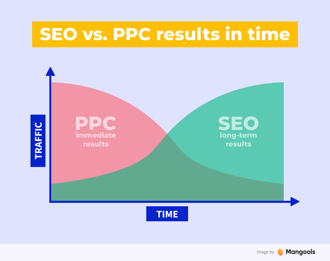 SEO vs. PPC results in time graph