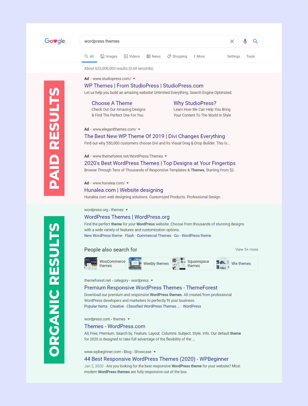 paid results vs. organic search results