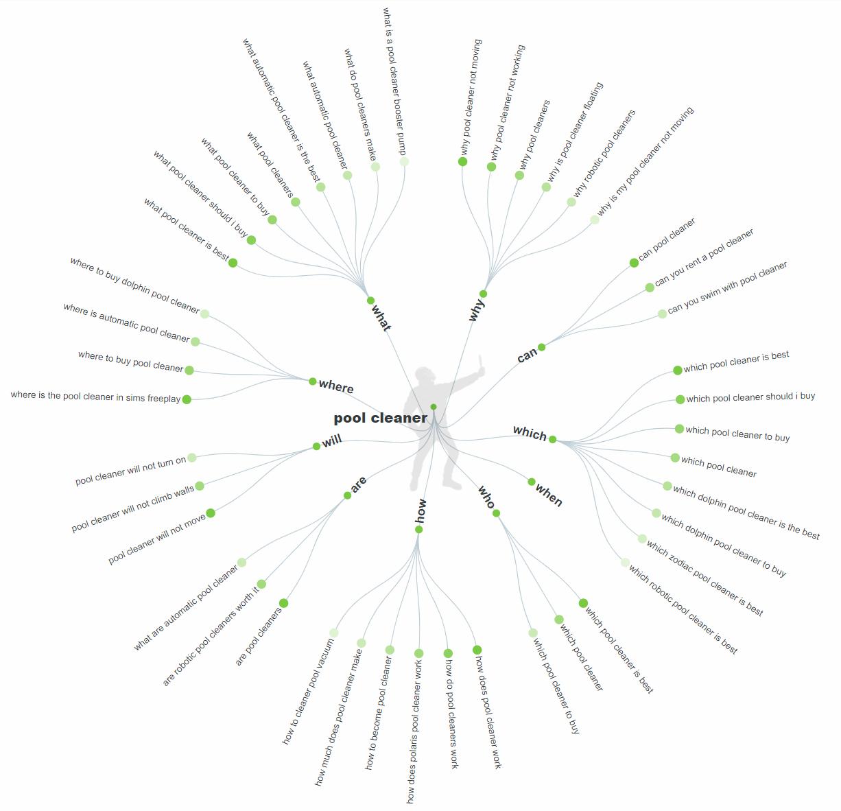 répondre à la visualisation des données publiques