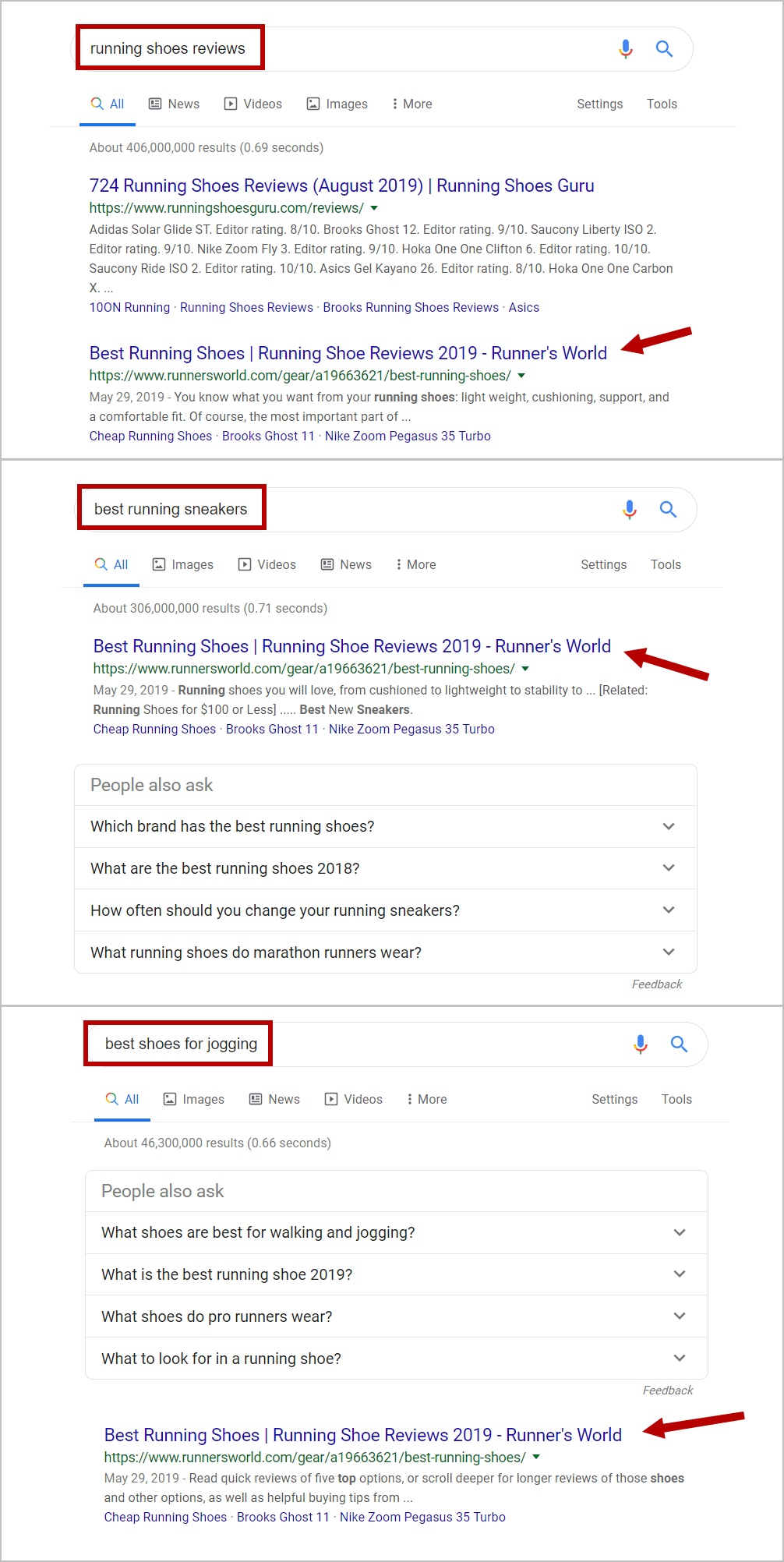SERP results with one page ranking for 3 different keywords thanks to the topic relevancy