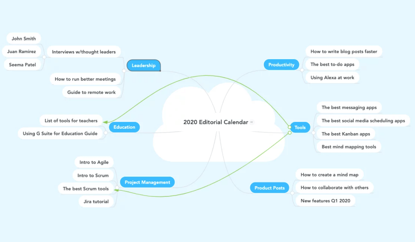 mind map example for content strategy