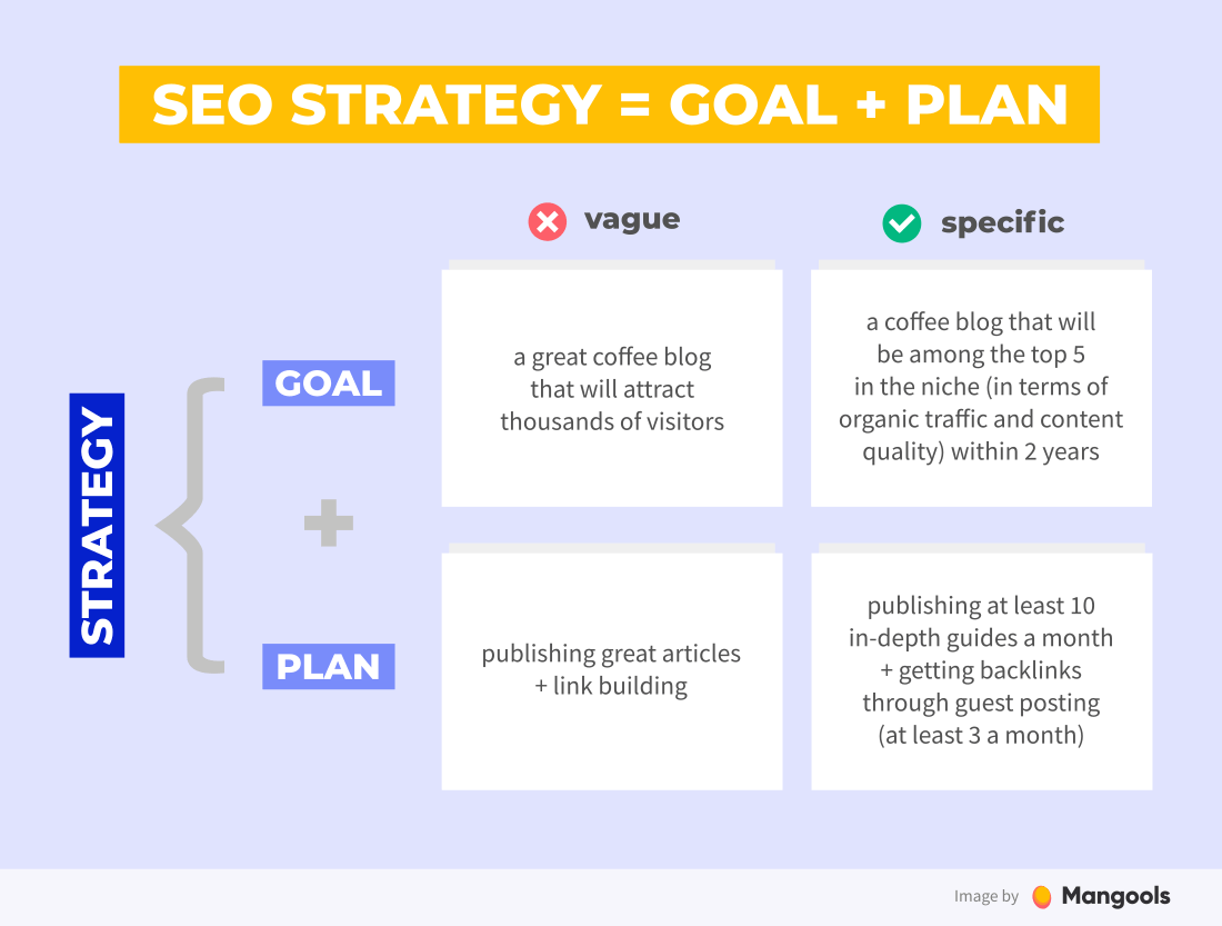 Seo strategy consists of a specific goal and a plan on how to achieve it