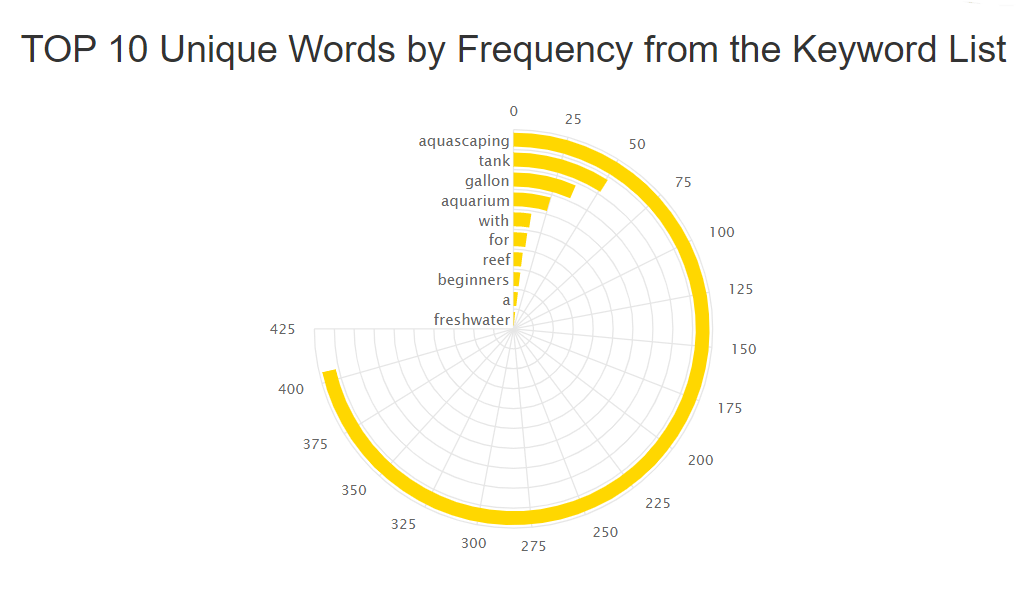 youtube keyword tool frequency