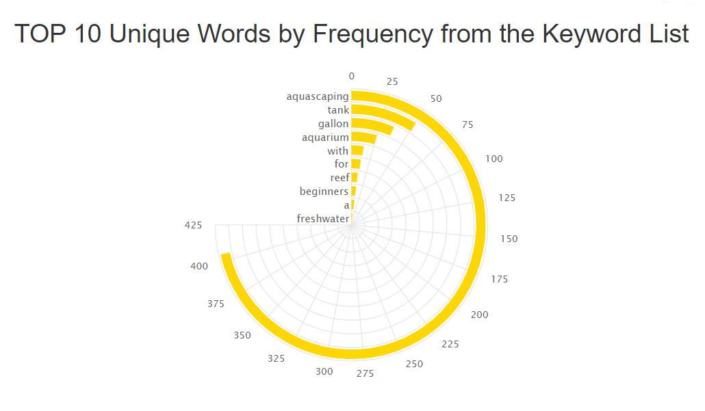 fréquence de l'outil de mots clés youtube