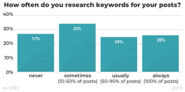 how often do you research keywords