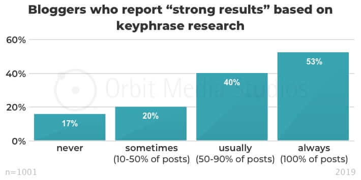 bloggers who report strong results based on keyphrase research