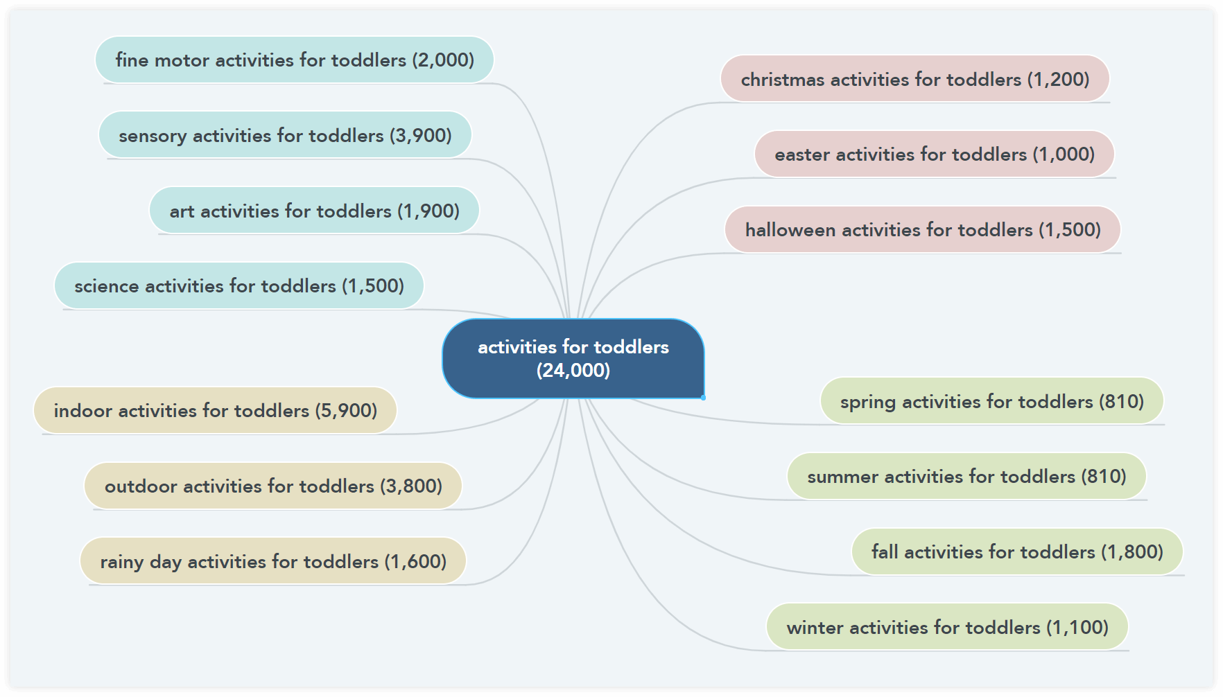 content hub mind map example