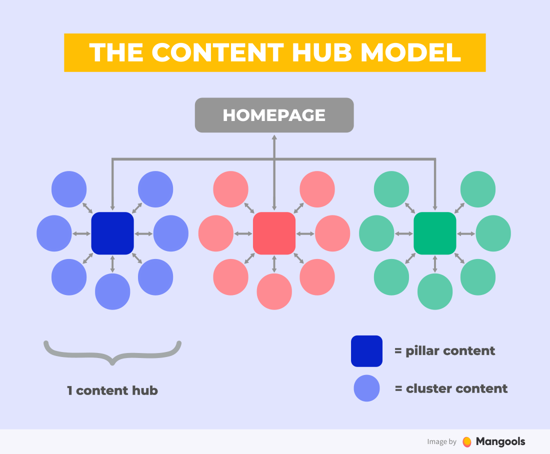 The Content Hub Model (a.k.a. topic clusters)