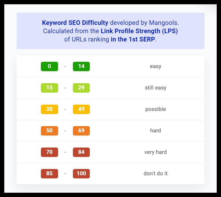 keyword difficulty ranges