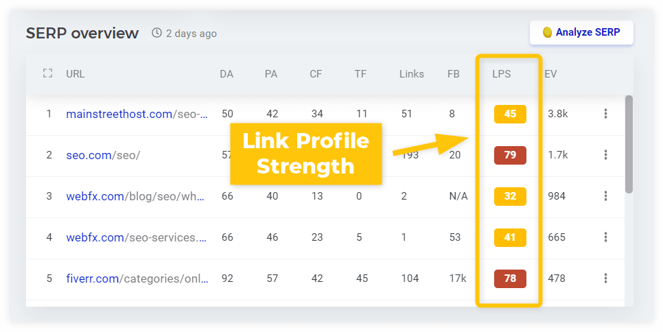 link profle strength