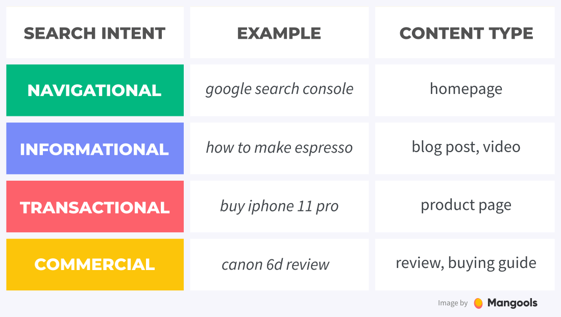 search intent types