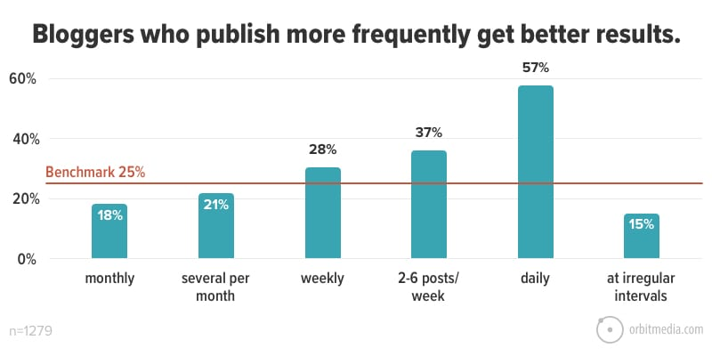 Bloggers who publish frequently get better results