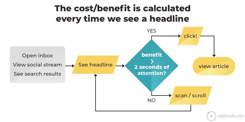 cost benefit evaluation headline