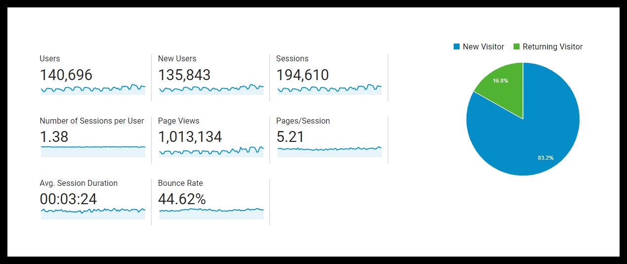 số liệu tổng quan về đối tượng của google analytics