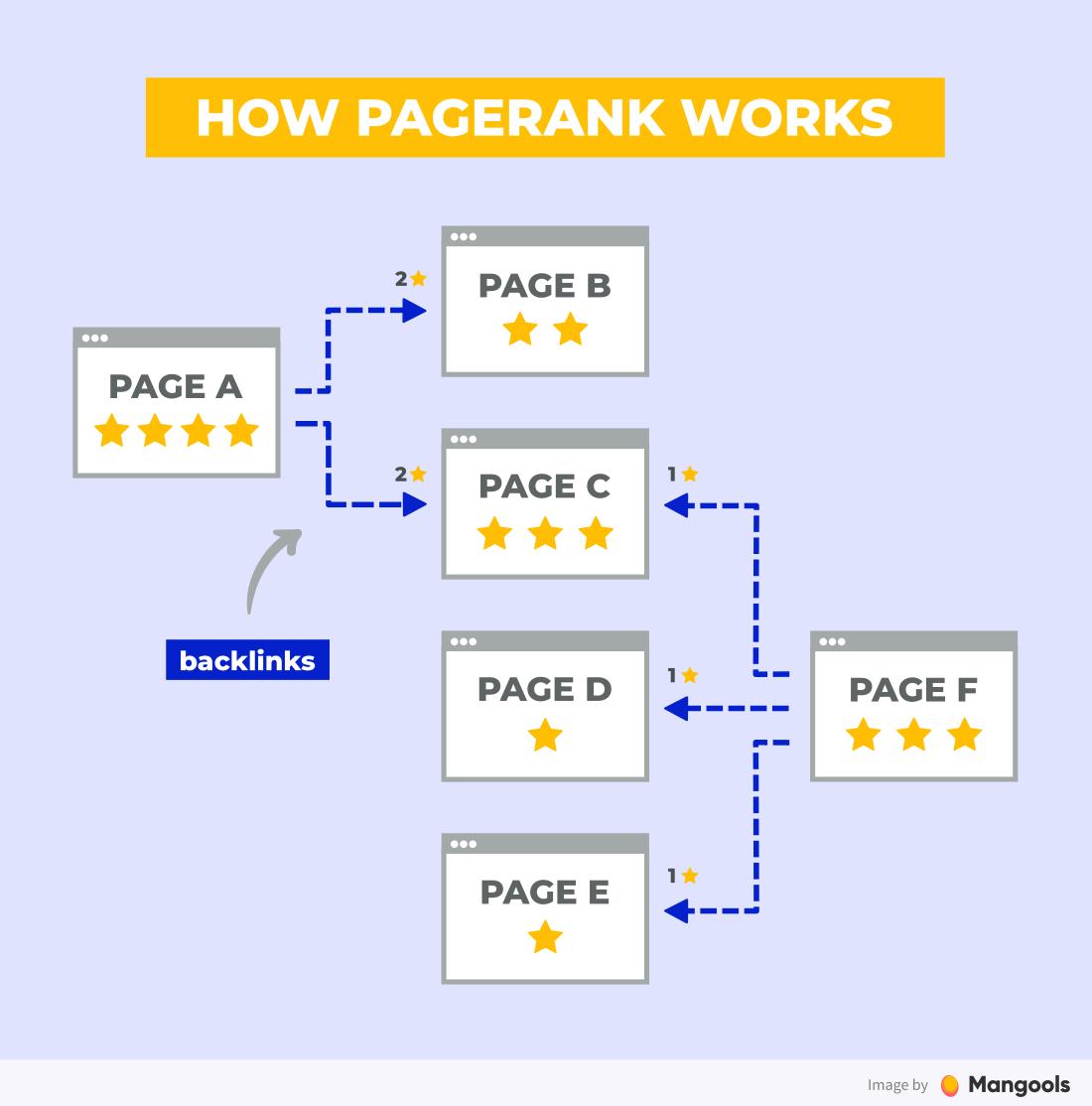 Cách hoạt động của PageRank