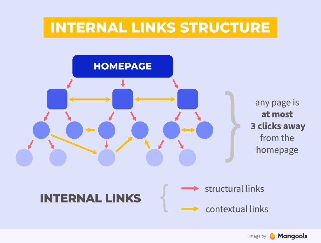 cấu trúc liên kết nội bộ lý tưởng