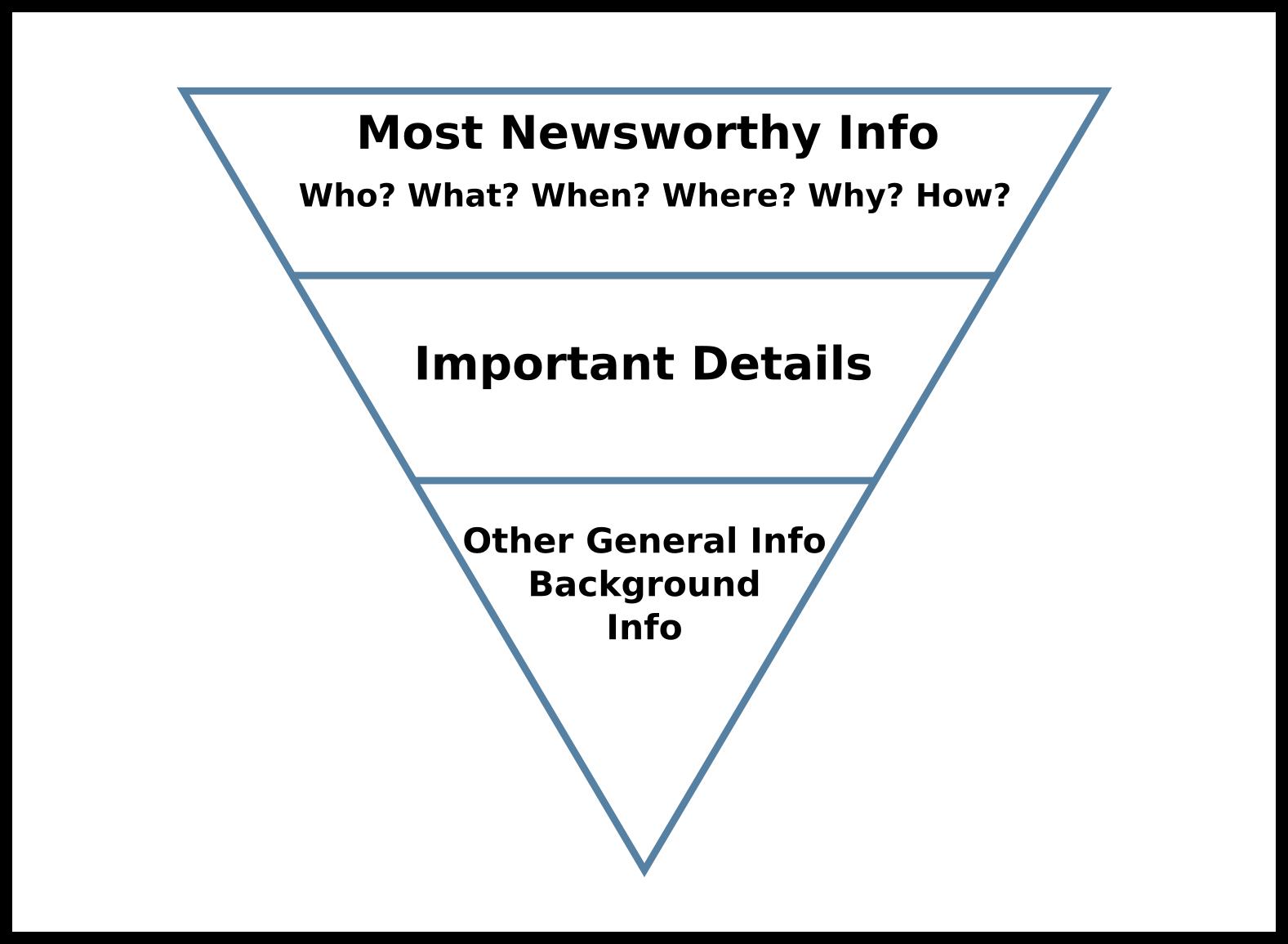 kiểu viết kim tự tháp ngược