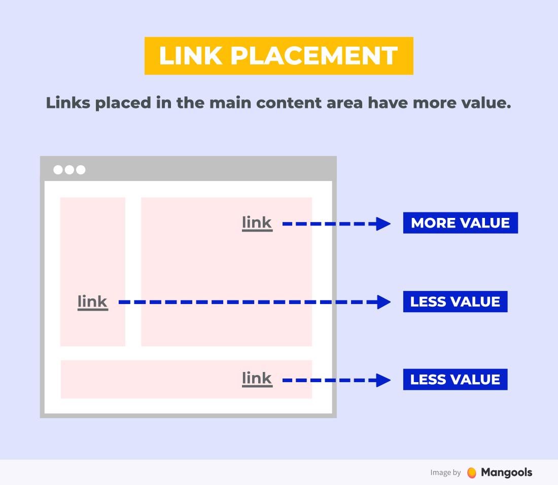 vị trí liên kết và giá trị của một liên kết ngược