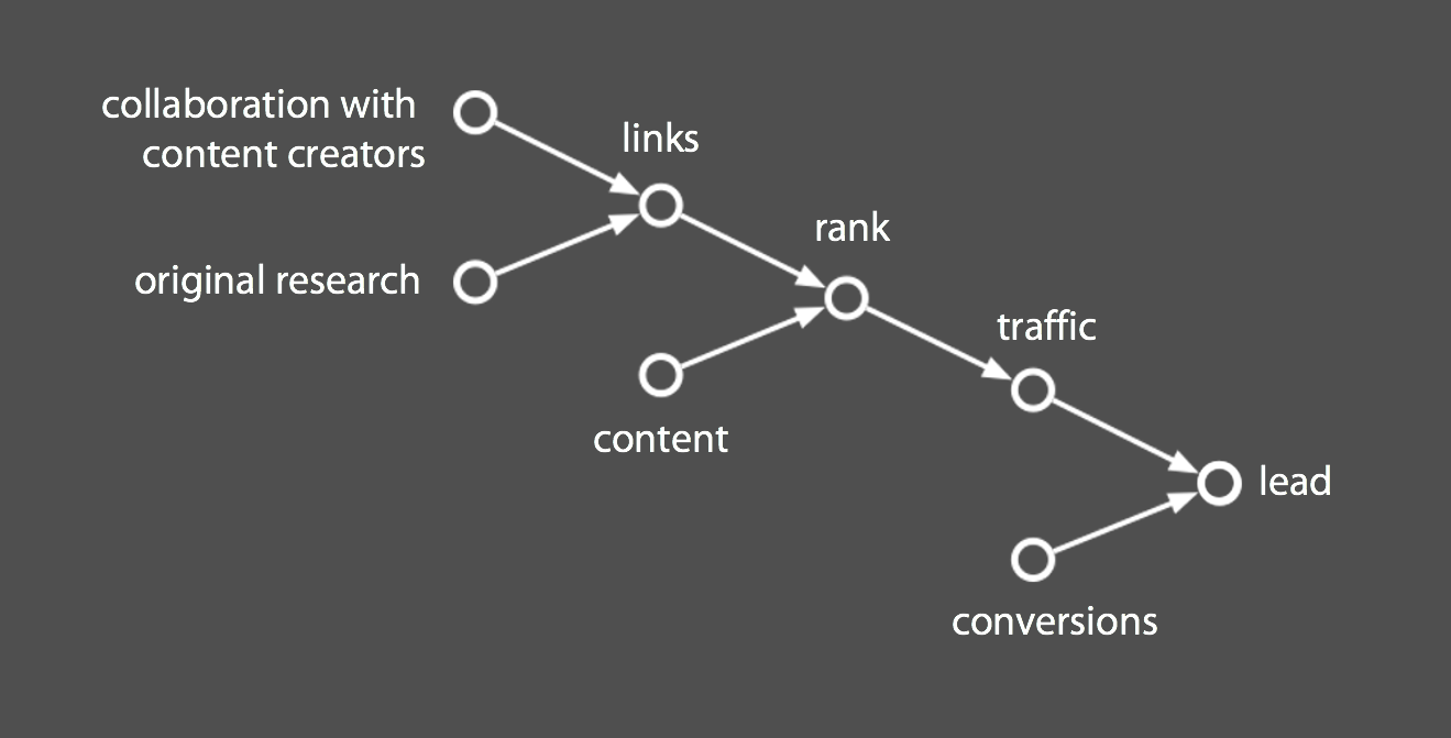 lead generation and link building