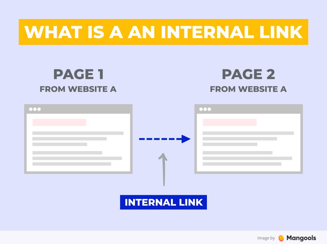 Links On A Website