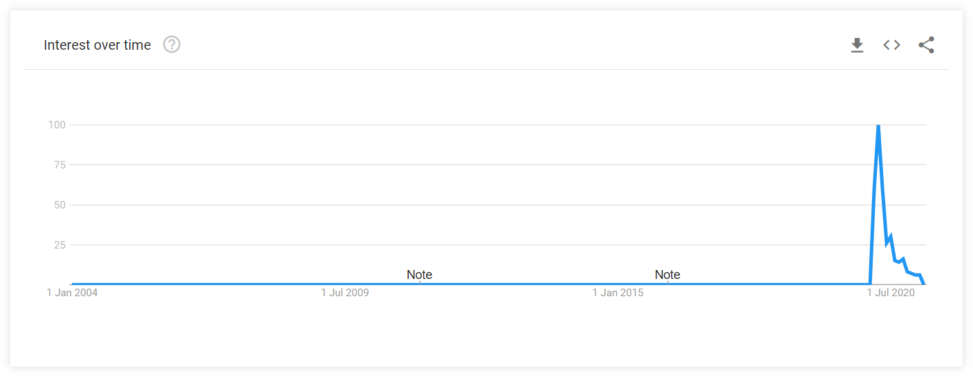 google trends jobs during pandemic
