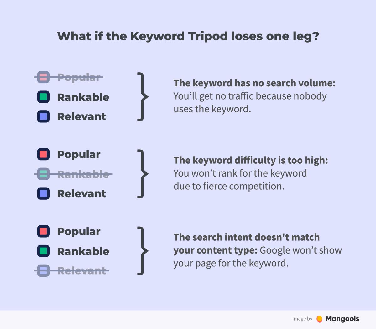 The Keyword Tripod Rule fail